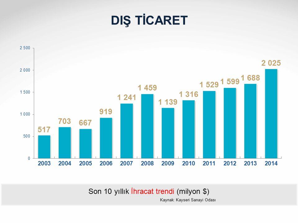 DIŞ TİCARET Son 10 yıllık İhracat trendi (milyon $) Kaynak: Kayseri Sanayi Odası
