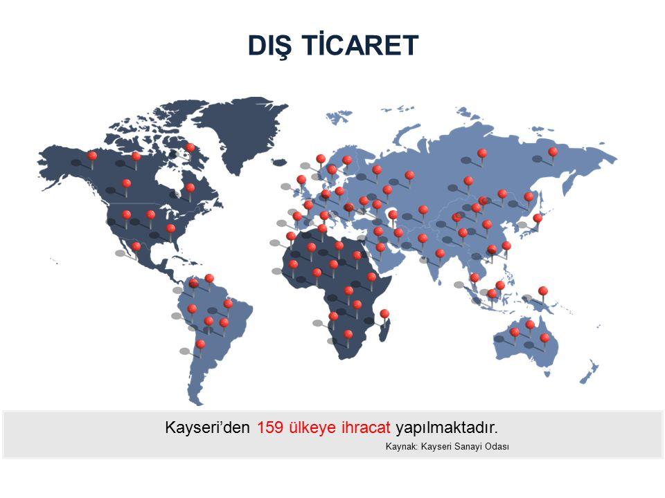 Kayseri'den 159 ülkeye ihracat yapılmaktadır. Kaynak: Kayseri Sanayi Odası DIŞ TİCARET