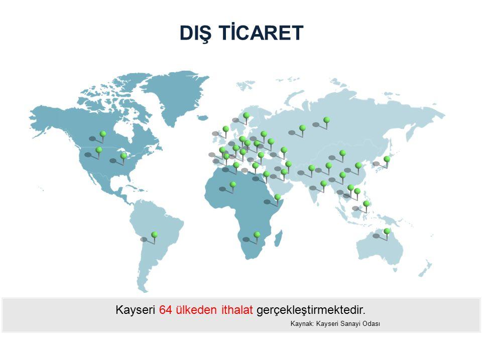 Kayseri 64 ülkeden ithalat gerçekleştirmektedir. Kaynak: Kayseri Sanayi Odası DIŞ TİCARET