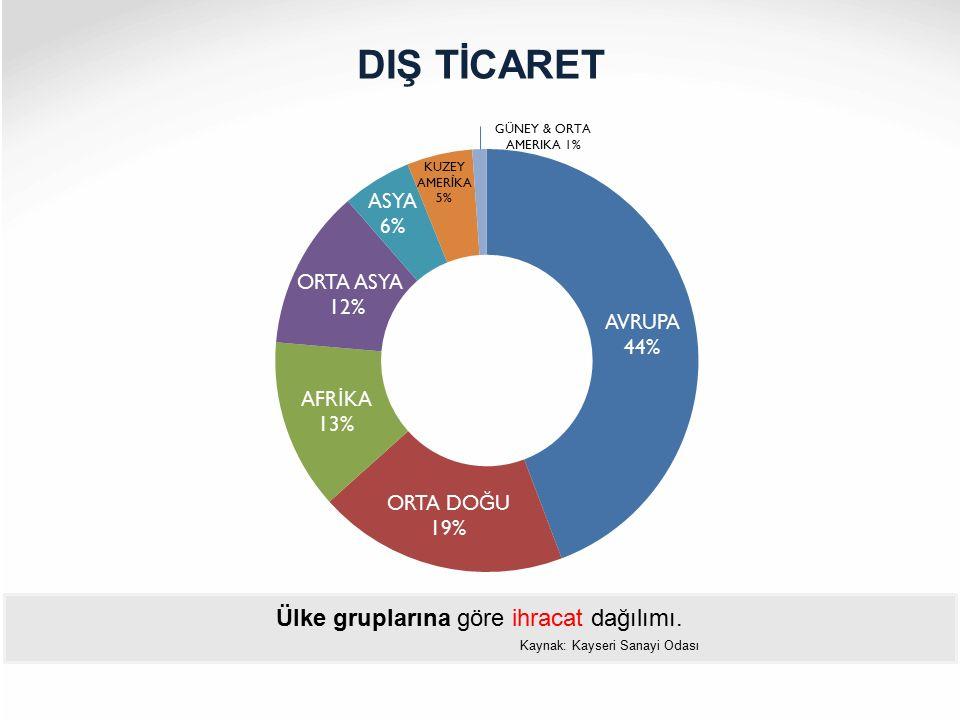 Ülke gruplarına göre ihracat dağılımı. Kaynak: Kayseri Sanayi Odası DIŞ TİCARET