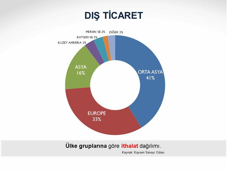 Ülke gruplarına göre ithalat dağılımı. Kaynak: Kayseri Sanayi Odası
