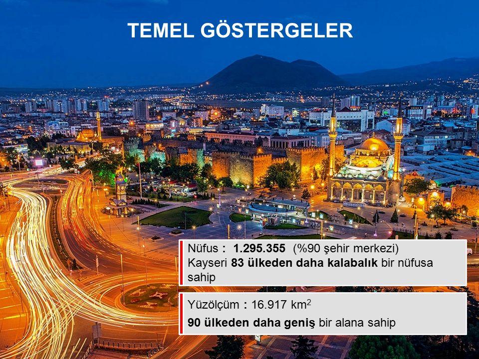 TEMEL GÖSTERGELER Nüfus : 1.295.355 (%90 şehir merkezi) Kayseri 83 ülkeden daha kalabalık bir nüfusa sahip Yüzölçüm : 16.917 km 2 90 ülkeden daha geni