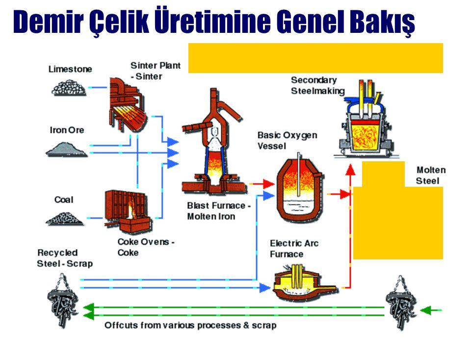 Demir Çelik Üretimine Genel Bakış