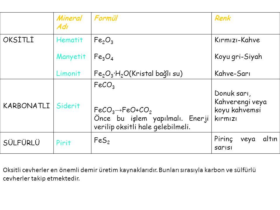 Mineral Adı FormülRenk OKSİTLİHematit Manyetit Limonit Fe 2 O 3 Fe 3 O 4 Fe 2 O 3 ·H 2 O(Kristal bağlı su) Kırmızı-Kahve Koyu gri-Siyah Kahve-Sarı KAR