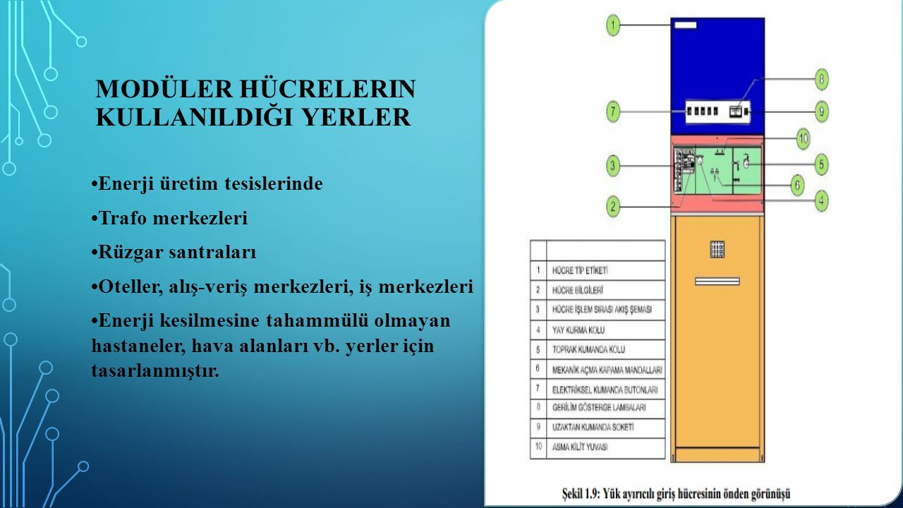 MODÜLER HÜCRELERIN KULLANILDIĞI YERLER Enerji üretim tesislerinde Trafo merkezleri Rüzgar santraları Oteller, alış-veriş merkezleri, iş merkezleri Ene