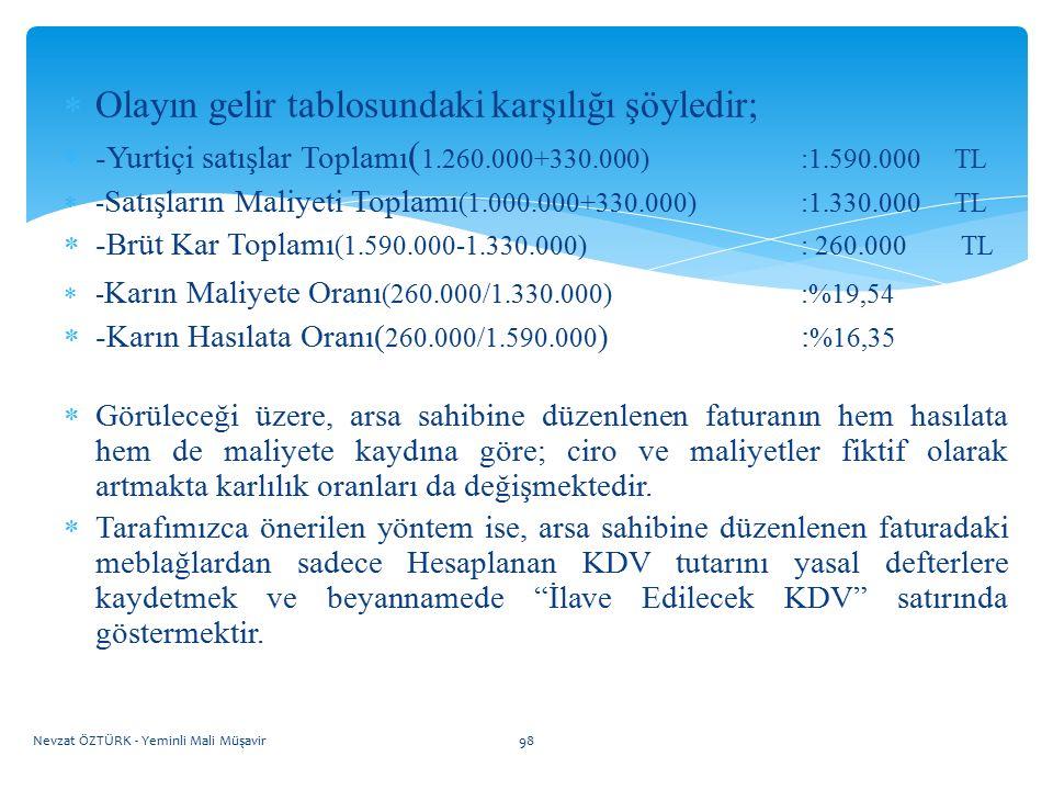  Olayın gelir tablosundaki karşılığı şöyledir;  -Yurtiçi satışlar Toplamı ( 1.260.000+330.000):1.590.000 TL  - Satışların Maliyeti Toplamı (1.000.0