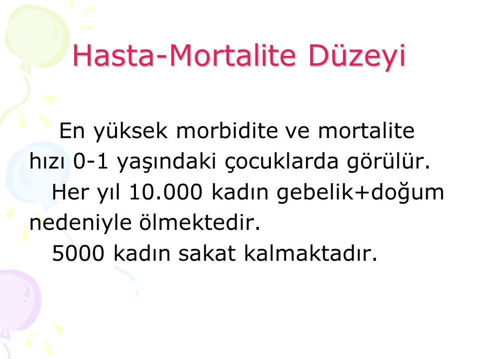 Hasta-Mortalite Düzeyi En yüksek morbidite ve mortalite hızı 0-1 yaşındaki çocuklarda görülür. Her yıl 10.000 kadın gebelik+doğum nedeniyle ölmektedir