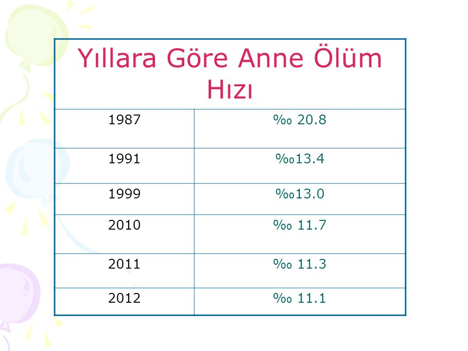 Yıllara Göre Anne Ölüm Hızı 1987‰ 20.8 1991‰13.4 1999‰13.0 2010‰ 11.7 2011‰ 11.3 2012‰ 11.1