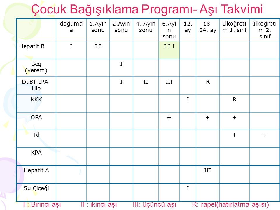 doğumd a 1.Ayın sonu 2.Ayın sonu 4. Ayın sonu 6.Ayı n sonu 12. ay 18- 24. ay İlköğreti m 1. sınf İlköğreti m 2. sınıf Hepatit BII I I I Bcg (verem) I