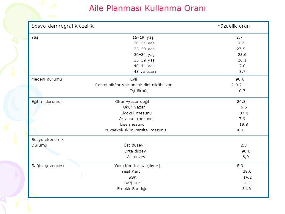 Aile Planması Kullanma Oranı Sosyo-demrografik özellik Yüzdelik oran Yaş 15–19 yaş 2.7 20–24 yaş 9.7 25–29 yaş 27.5 30–34 yaş 25.6 35–39 yaş 26.1 40–4