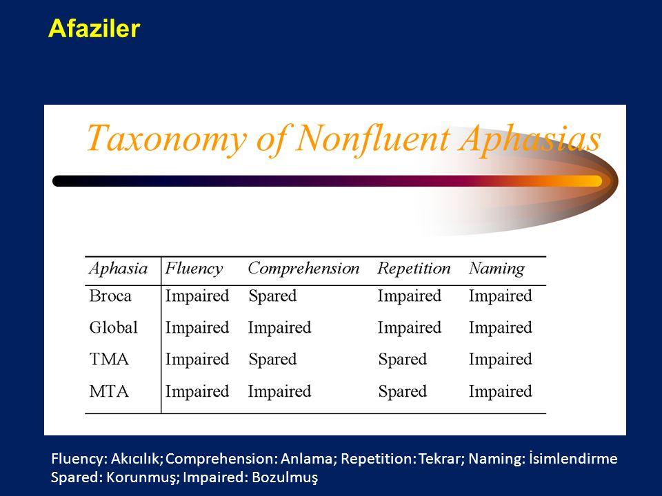 Afaziler Fluency: Akıcılık; Comprehension: Anlama; Repetition: Tekrar; Naming: İsimlendirme Spared: Korunmuş; Impaired: Bozulmuş