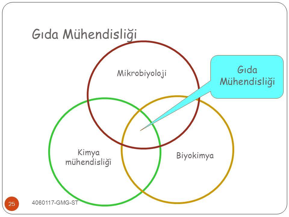 Gıda Mühendisliği Mikrobiyoloji Biyokimya Kimya mühendisliği Gıda Mühendisliği 25 4060117-GMG-ST