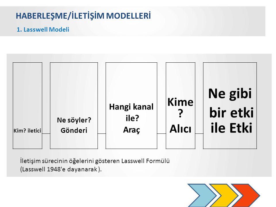 HABERLEŞME/İLETİŞİM MODELLERİ 1.Lasswell Modeli Kim.