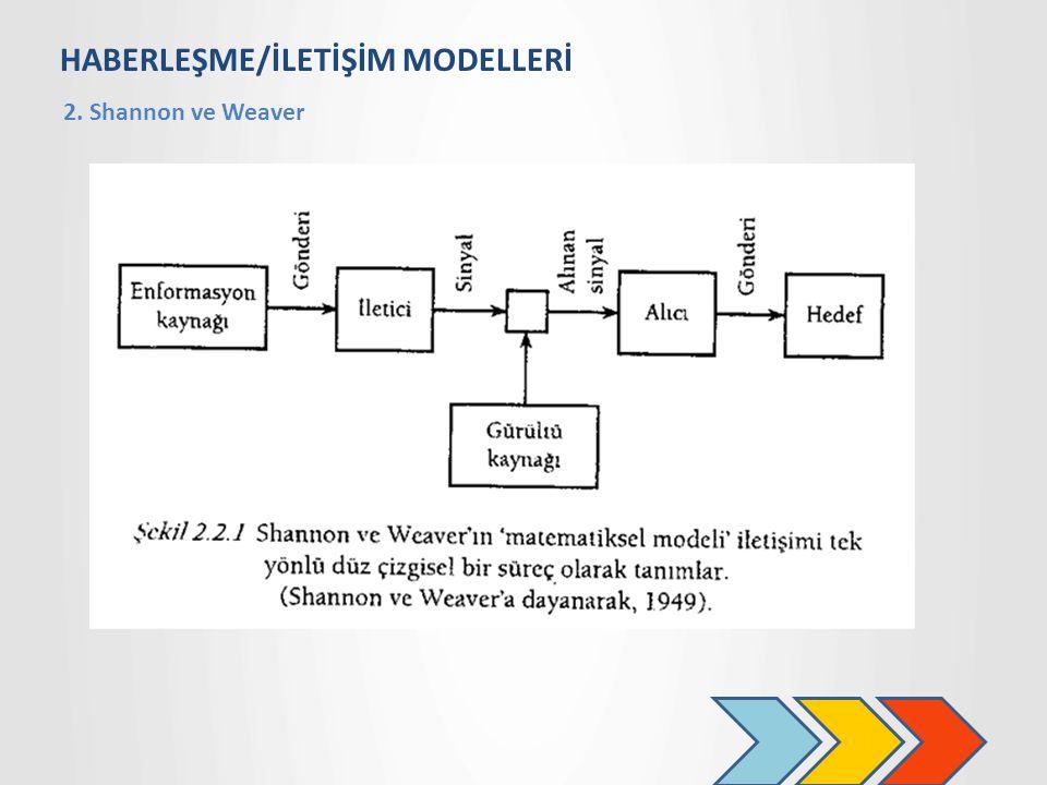 HABERLEŞME/İLETİŞİM MODELLERİ 2. Shannon ve Weaver