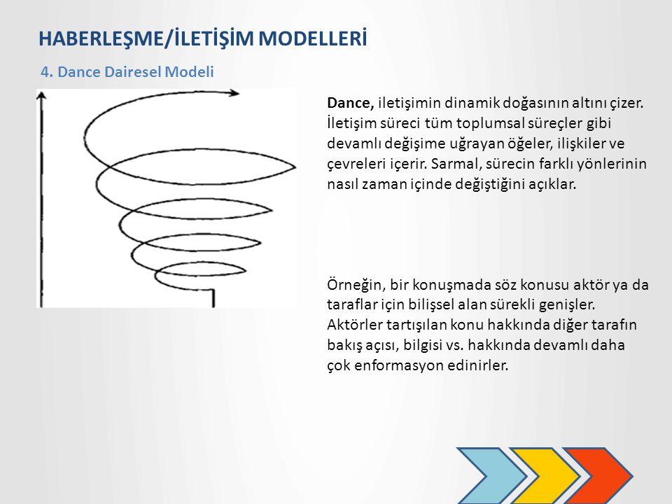 HABERLEŞME/İLETİŞİM MODELLERİ 4.