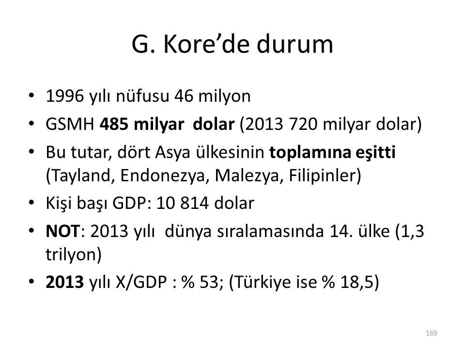 G. Kore'de durum 1996 yılı nüfusu 46 milyon GSMH 485 milyar dolar (2013 720 milyar dolar) Bu tutar, dört Asya ülkesinin toplamına eşitti (Tayland, End