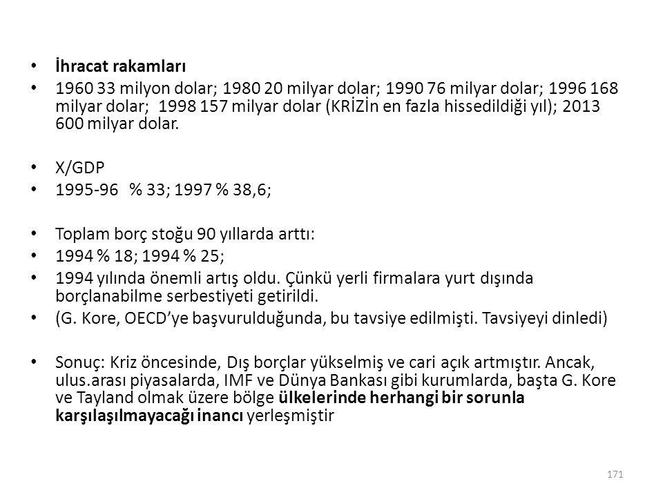 İhracat rakamları 1960 33 milyon dolar; 1980 20 milyar dolar; 1990 76 milyar dolar; 1996 168 milyar dolar; 1998 157 milyar dolar (KRİZİn en fazla hiss