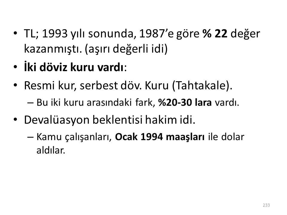 TL; 1993 yılı sonunda, 1987'e göre % 22 değer kazanmıştı. (aşırı değerli idi) İki döviz kuru vardı: Resmi kur, serbest döv. Kuru (Tahtakale). – Bu iki