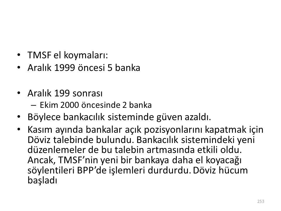 TMSF el koymaları: Aralık 1999 öncesi 5 banka Aralık 199 sonrası – Ekim 2000 öncesinde 2 banka Böylece bankacılık sisteminde güven azaldı. Kasım ayınd