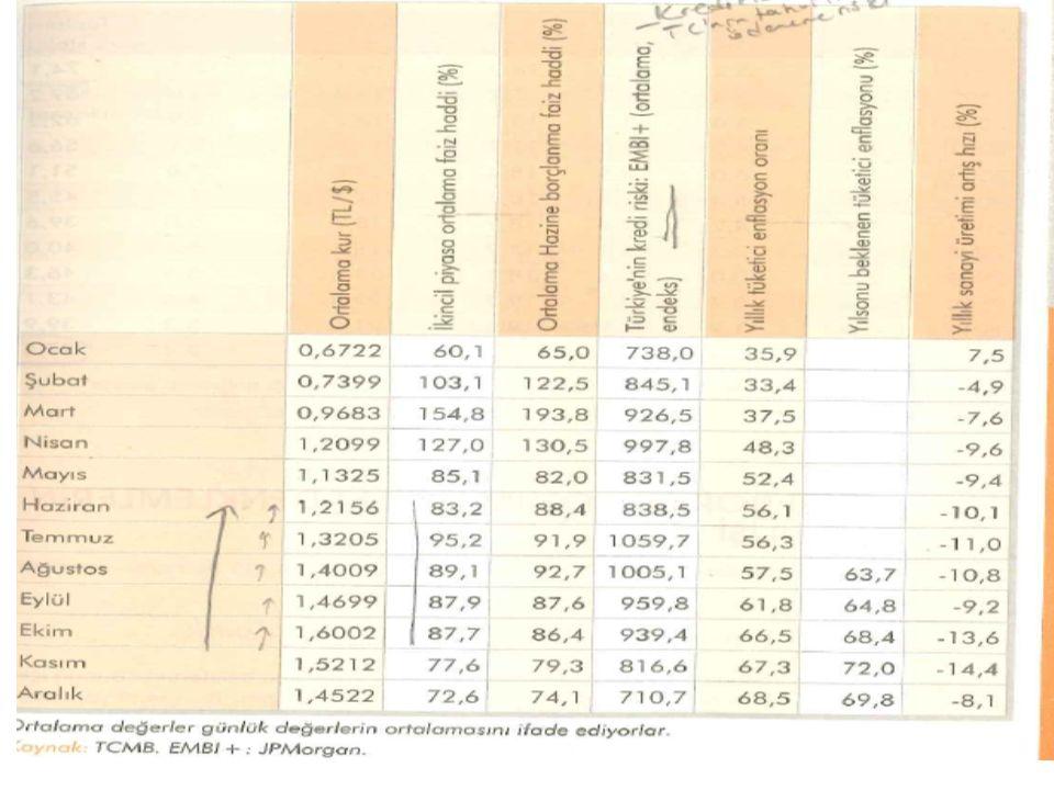 S: Mayıs 2001-Aralık 2002 arası ekonomide NEDEN sular durulmadı.