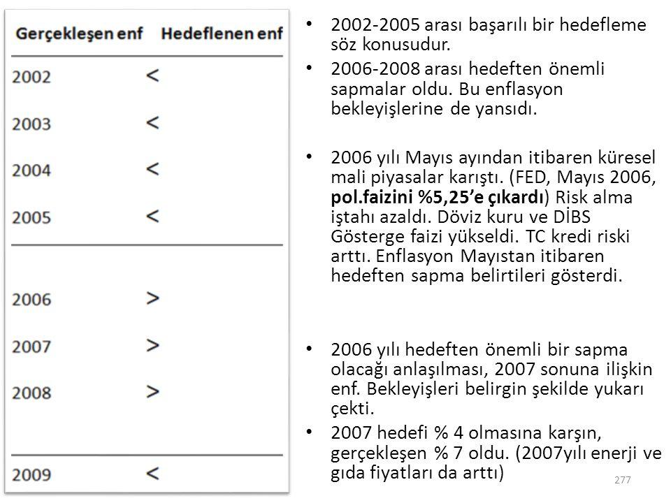2002-2005 arası başarılı bir hedefleme söz konusudur. 2006-2008 arası hedeften önemli sapmalar oldu. Bu enflasyon bekleyişlerine de yansıdı. 2006 yılı
