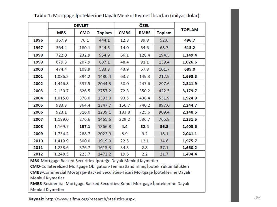 Asimetrik Bilgi Menkul kıymetleştirilmiş mortgage kredileri örneğinde ise, yatırımcının satıcıdan özellikle bilgi talebinde bulunmaması neticesinde bilgi eksikliği söz konusu oldu.