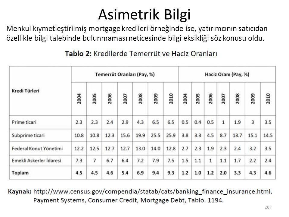 Asimetrik Bilgi Menkul kıymetleştirilmiş mortgage kredileri örneğinde ise, yatırımcının satıcıdan özellikle bilgi talebinde bulunmaması neticesinde bi