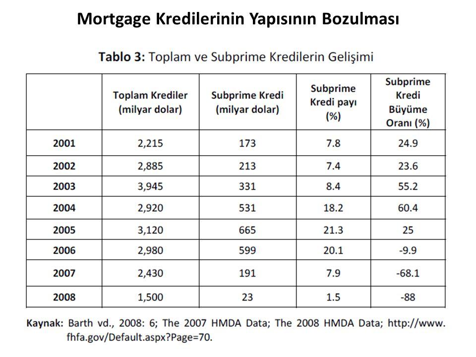 Mortgage Kredilerinin Yapısının Bozulması 288