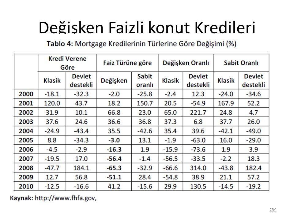 Değişken Faizli konut Kredileri 289