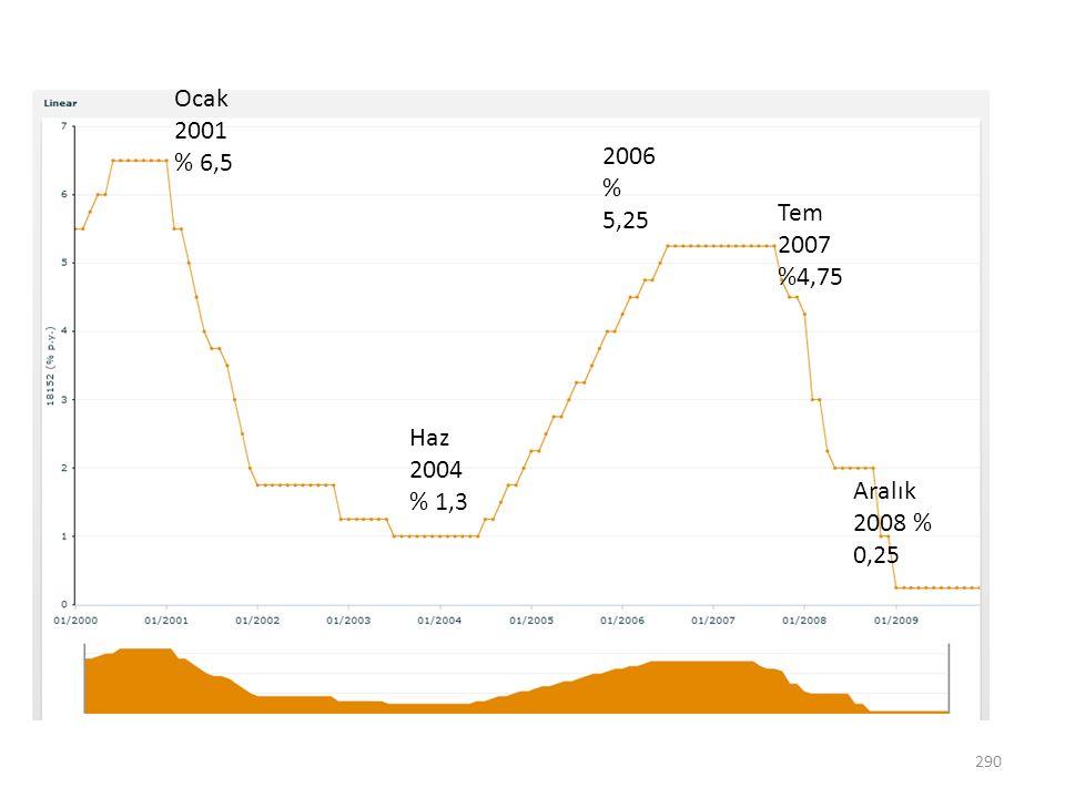 290 Ocak 2001 % 6,5 Haz 2004 % 1,3 2006 % 5,25 Tem 2007 %4,75 Aralık 2008 % 0,25