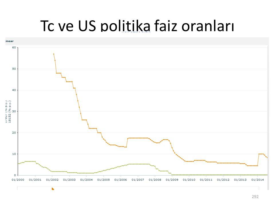 Tc ve US politika faiz oranları 292