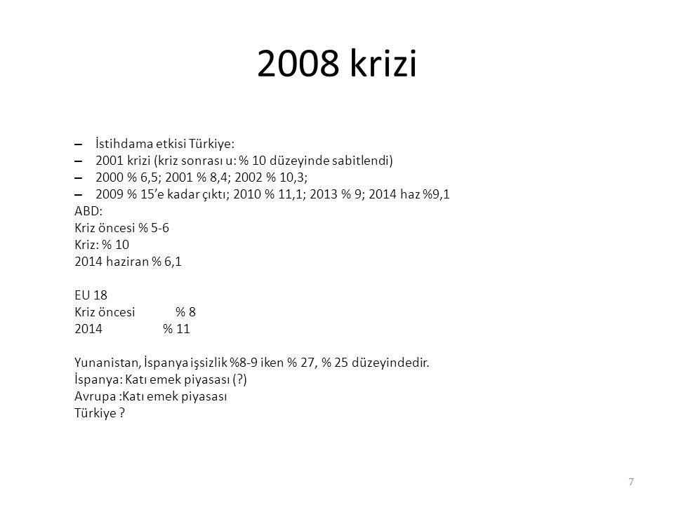 2008 krizi – İstihdama etkisi Türkiye: – 2001 krizi (kriz sonrası u: % 10 düzeyinde sabitlendi) – 2000 % 6,5; 2001 % 8,4; 2002 % 10,3; – 2009 % 15'e k