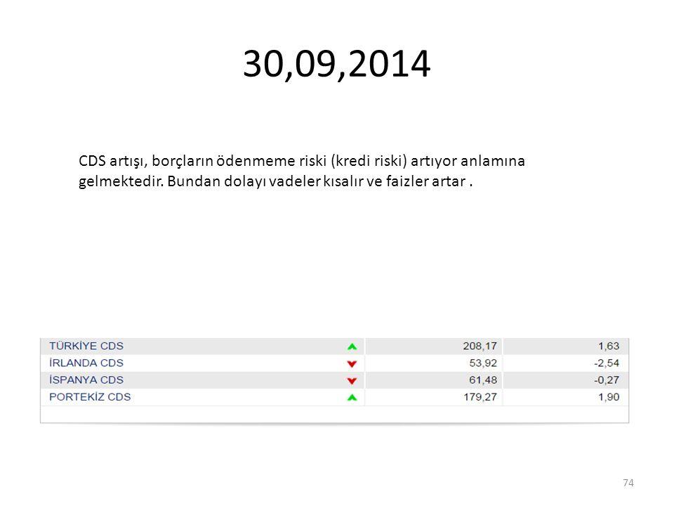 30,09,2014 CDS artışı, borçların ödenmeme riski (kredi riski) artıyor anlamına gelmektedir. Bundan dolayı vadeler kısalır ve faizler artar. 74