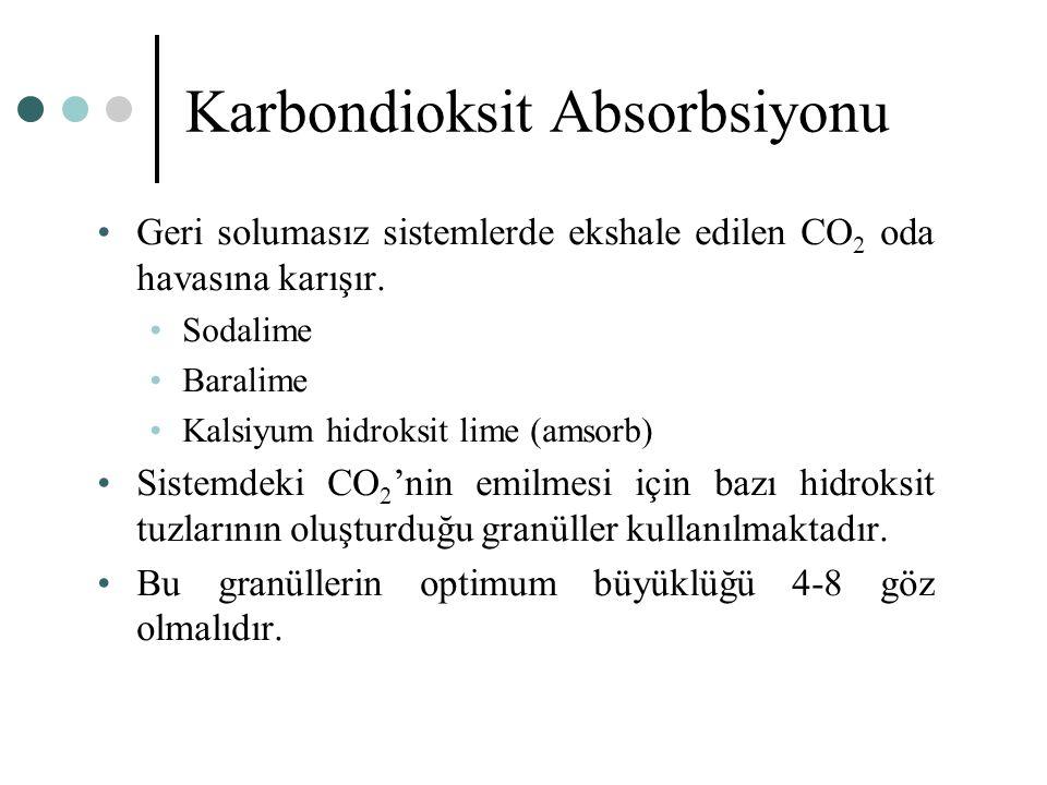 Karbondioksit Absorbsiyonu Geri solumasız sistemlerde ekshale edilen CO 2 oda havasına karışır. Sodalime Baralime Kalsiyum hidroksit lime (amsorb) Sis