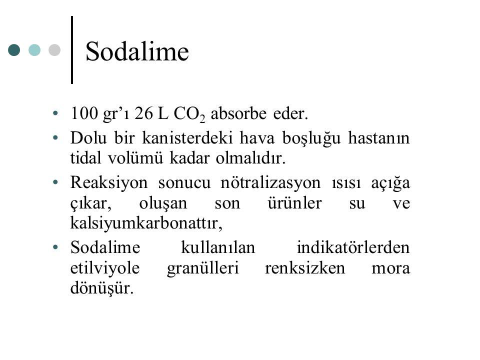 Sodalime 100 gr'ı 26 L CO 2 absorbe eder. Dolu bir kanisterdeki hava boşluğu hastanın tidal volümü kadar olmalıdır. Reaksiyon sonucu nötralizasyon ısı