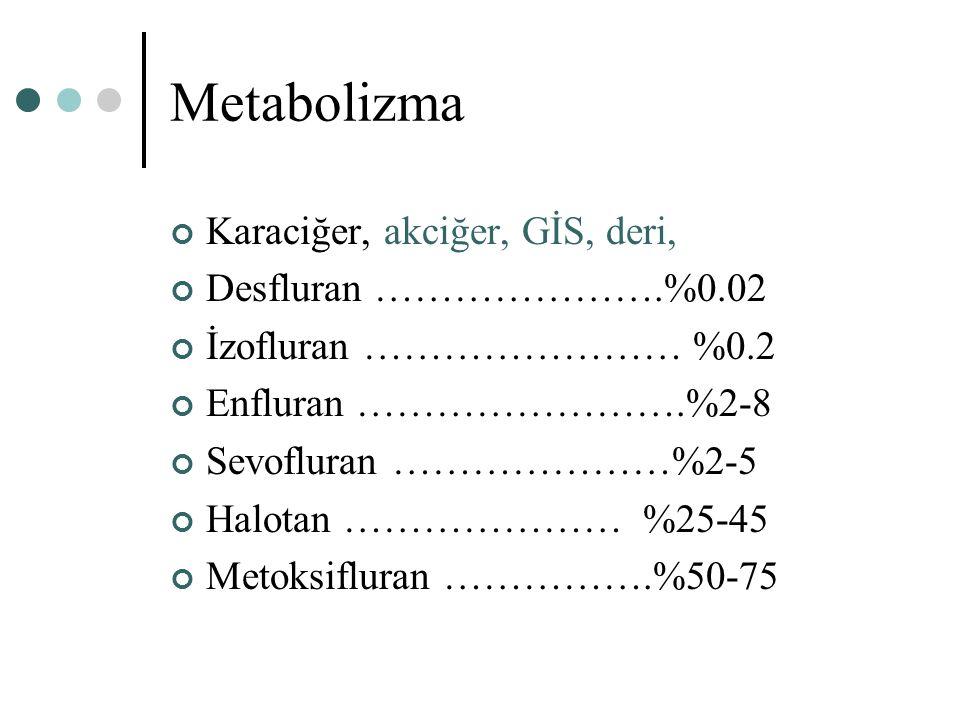 Metabolizma Karaciğer, akciğer, GİS, deri, Desfluran ………………….%0.02 İzofluran …………………… %0.2 Enfluran …………………….%2-8 Sevofluran …………………%2-5 Halotan ……………