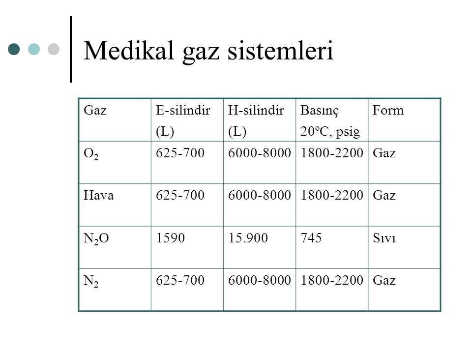 GazE-silindir (L) H-silindir (L) Basınç 20ºC, psig Form O2O2 625-7006000-80001800-2200Gaz Hava625-7006000-80001800-2200Gaz N2ON2O159015.900745Sıvı N2N