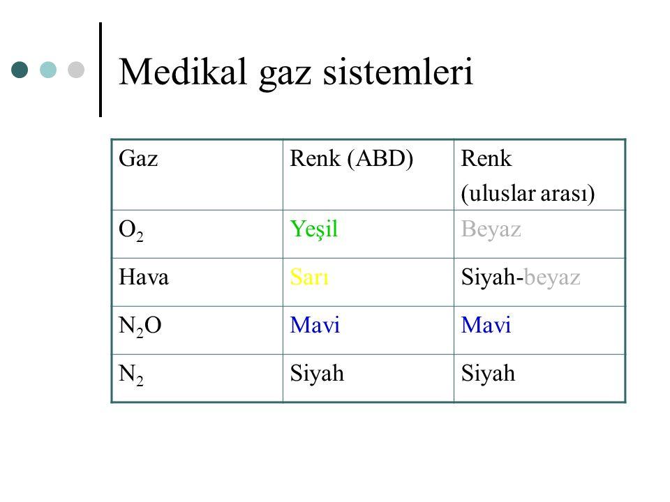 Medikal gaz sistemleri GazRenk (ABD)Renk (uluslar arası) O2O2 YeşilBeyaz HavaSarıSiyah-beyaz N2ON2OMavi N2N2 Siyah