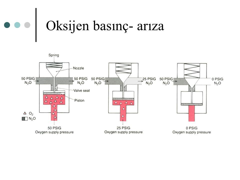 Oksijen basınç- arıza