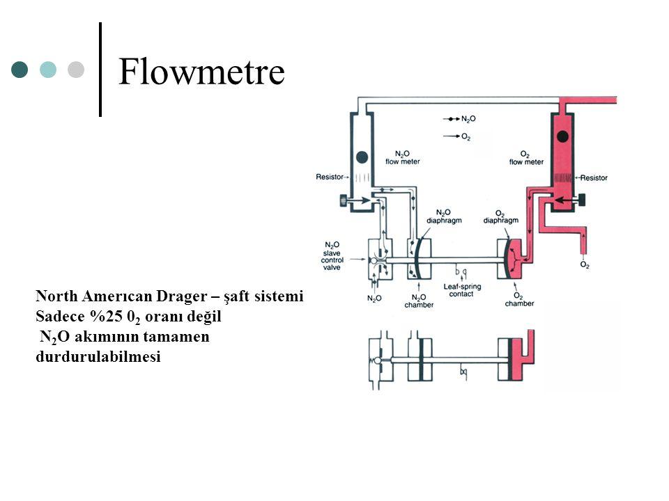 Flowmetre North Amerıcan Drager – şaft sistemi Sadece %25 0 2 oranı değil N 2 O akımının tamamen durdurulabilmesi