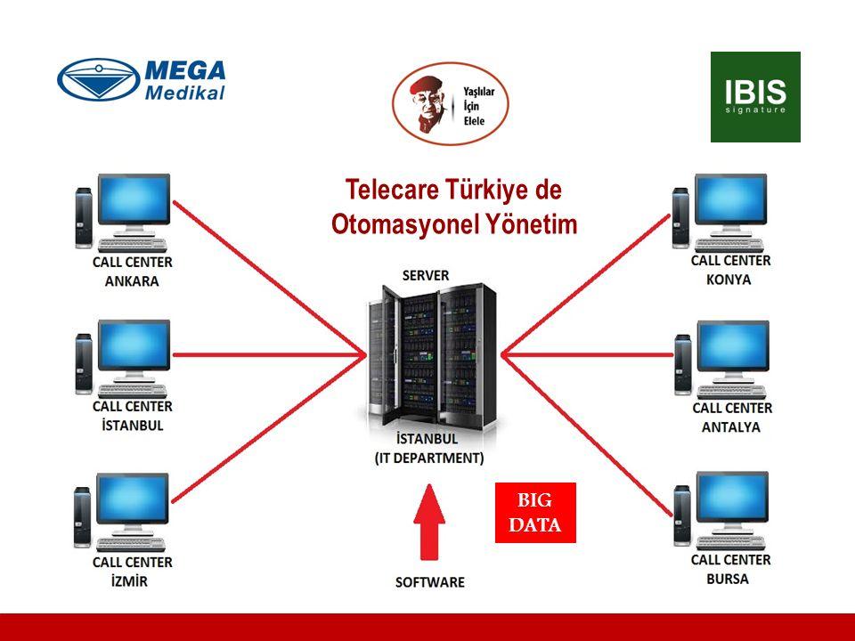 Telecare Türkiye de Otomasyonel Yönetim BIG DATA