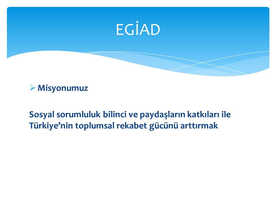  Misyonumuz Sosyal sorumluluk bilinci ve paydaşların katkıları ile Türkiye'nin toplumsal rekabet gücünü arttırmak EGİAD