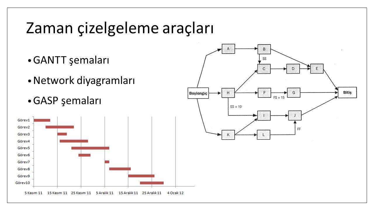 Zaman çizelgeleme araçları GANTT şemaları Network diyagramları GASP şemaları