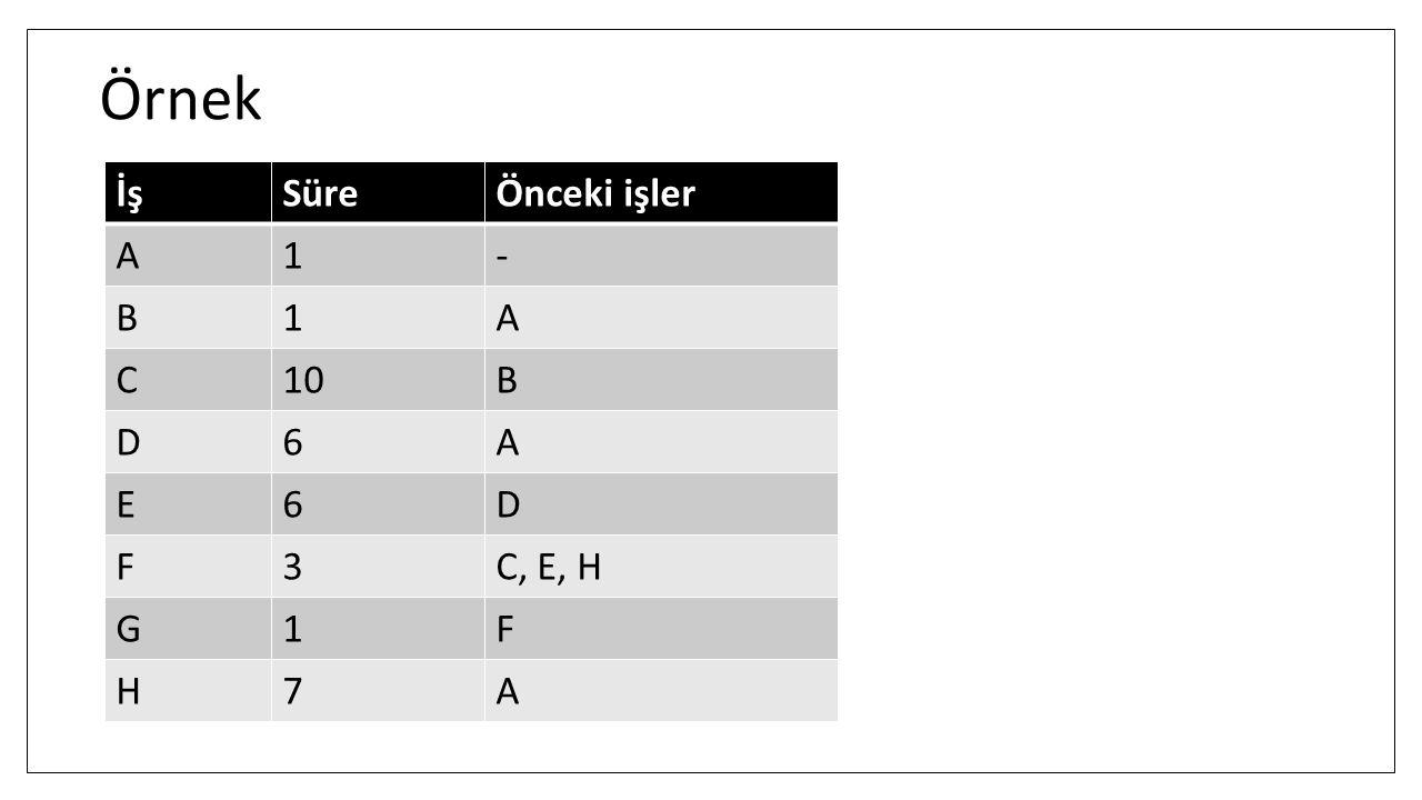 Örnek İşSüreÖnceki işler A1- B1A C10B D6A E6D F3C, E, H G1F H7A