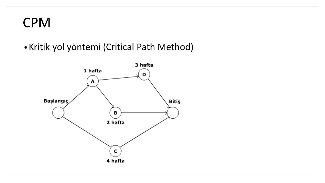 CPM Kritik yol yöntemi (Critical Path Method)