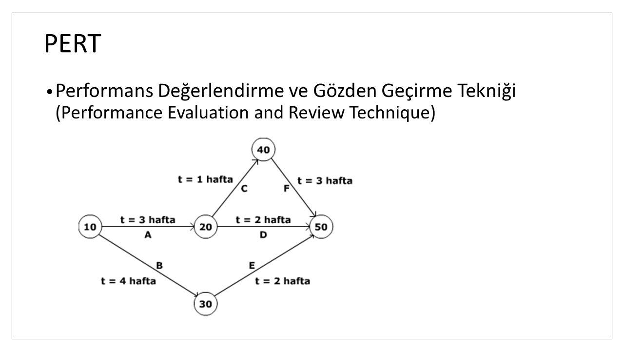 PERT Performans Değerlendirme ve Gözden Geçirme Tekniği (Performance Evaluation and Review Technique)
