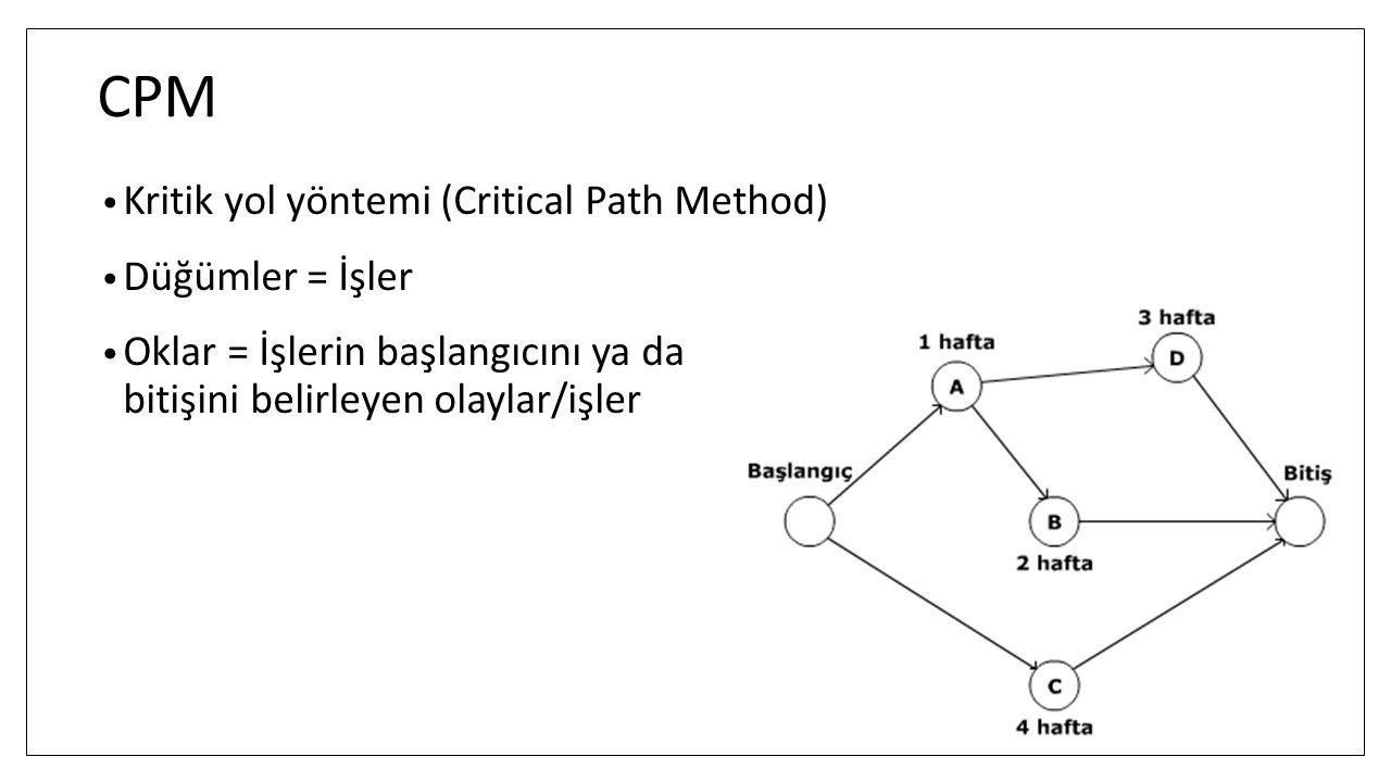 CPM Kritik yol yöntemi (Critical Path Method) Düğümler = İşler Oklar = İşlerin başlangıcını ya da bitişini belirleyen olaylar/işler