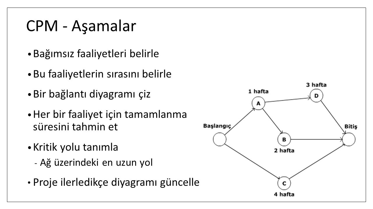 CPM - Aşamalar Bağımsız faaliyetleri belirle Bu faaliyetlerin sırasını belirle Bir bağlantı diyagramı çiz Her bir faaliyet için tamamlanma süresini ta