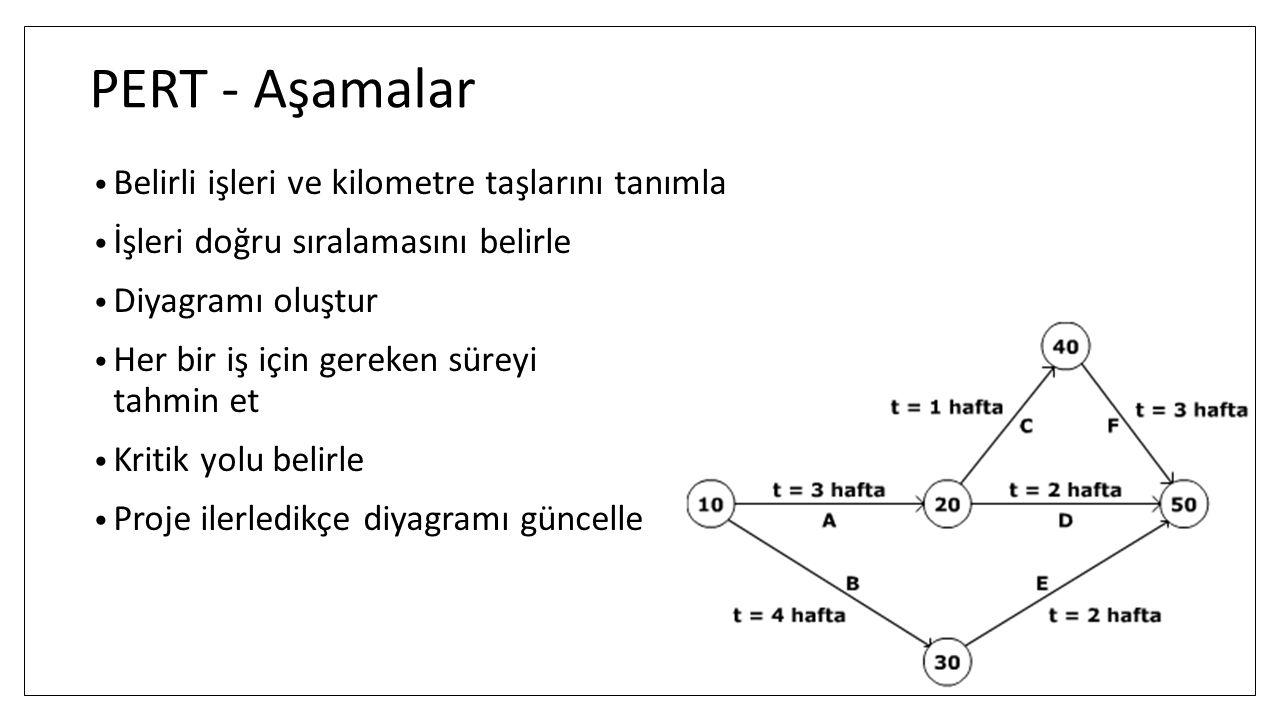 PERT - Aşamalar Belirli işleri ve kilometre taşlarını tanımla İşleri doğru sıralamasını belirle Diyagramı oluştur Her bir iş için gereken süreyi tahmi