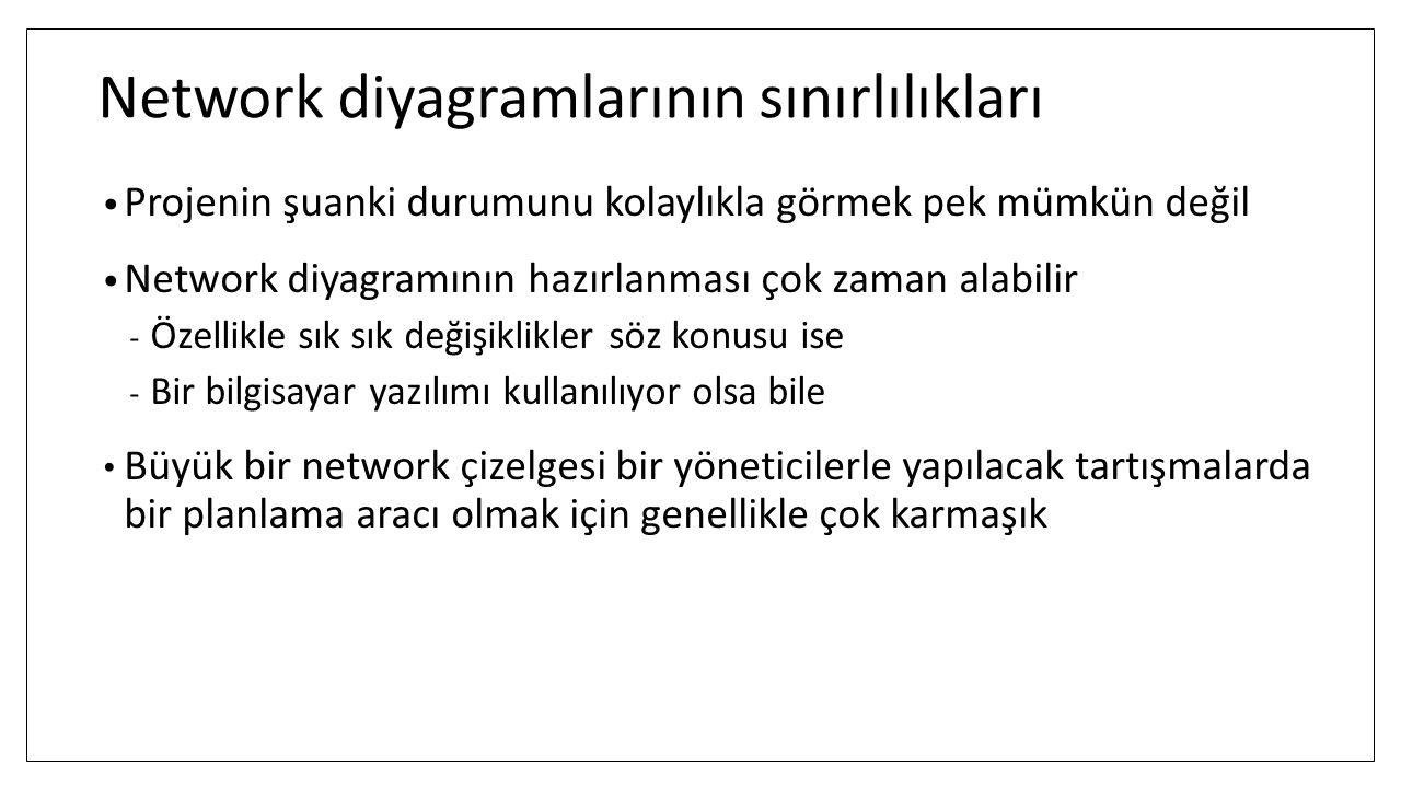 Network diyagramlarının sınırlılıkları Projenin şuanki durumunu kolaylıkla görmek pek mümkün değil Network diyagramının hazırlanması çok zaman alabili